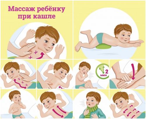 Влажный кашель у ребенка: чем лечить, 4 безрецептурных препарата, народные методы, принципы