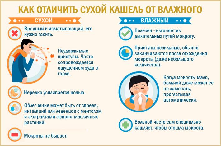 Как отличить сухой кашель и влажный