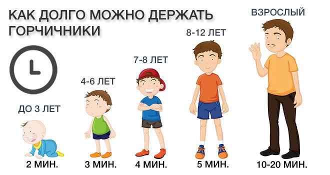 Сколько держать горчичники у детей разного возраста