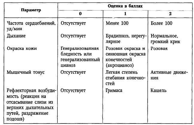 Таблица для оценки по Апгар, которой пользуются врачи